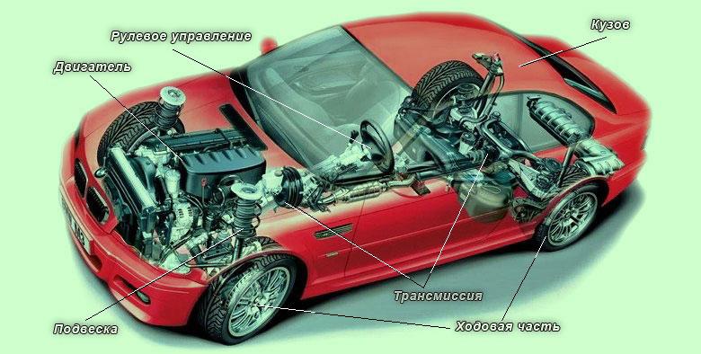Устройство автомобиля фото с пояснениями
